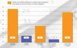 water-consumer-choice